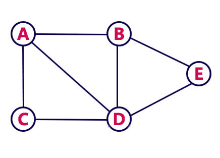 Graph Adjacency Matrix 1