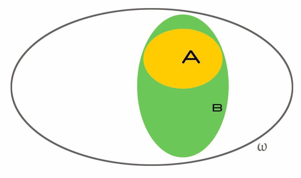 A inside B